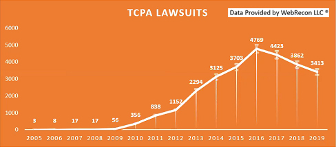 TCPA Lawsuits Since 2005