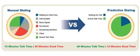 Manual Dialing vs. Predictive Dialing