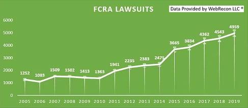 FCRA Lawsuits