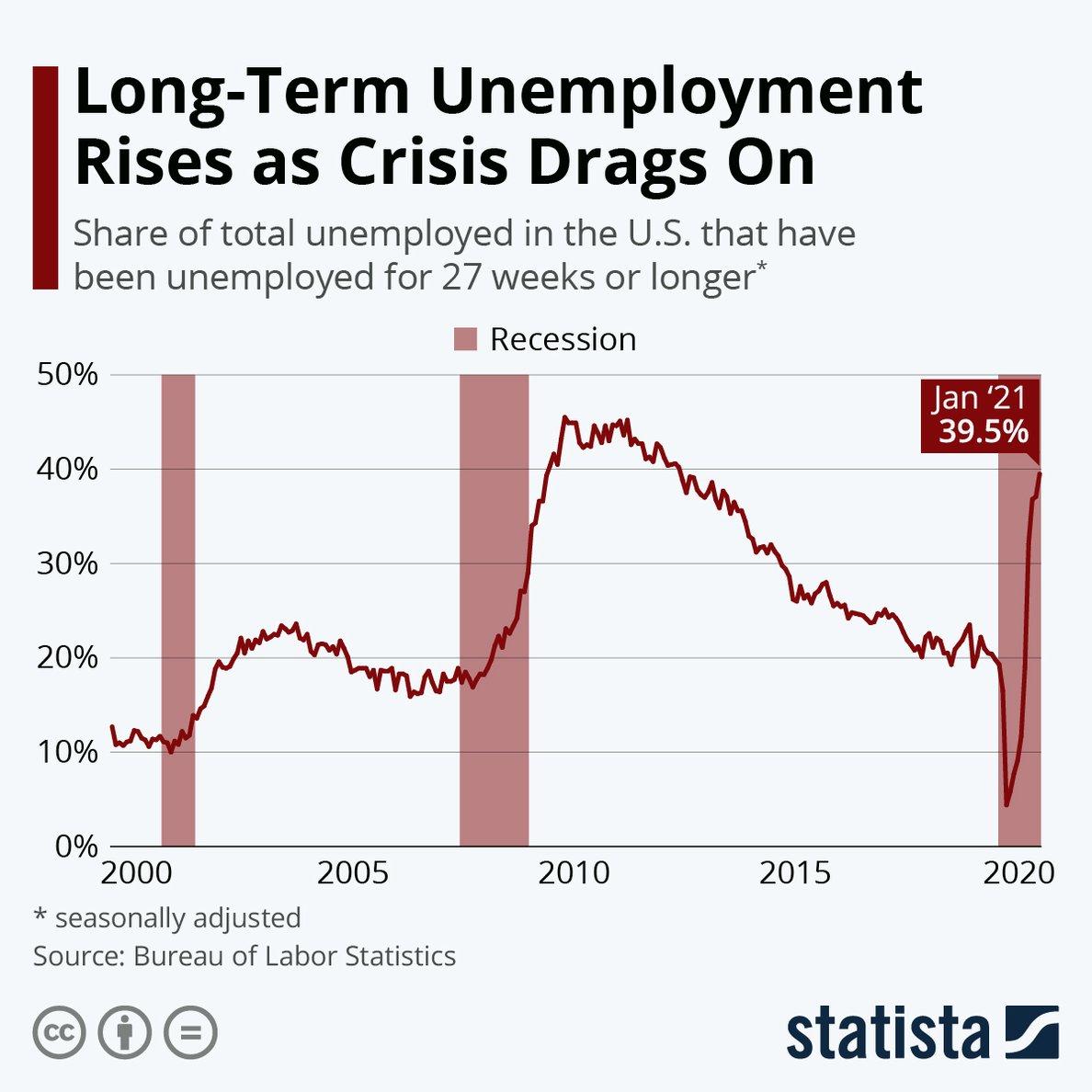 long-term-unemployment-rises-in-us
