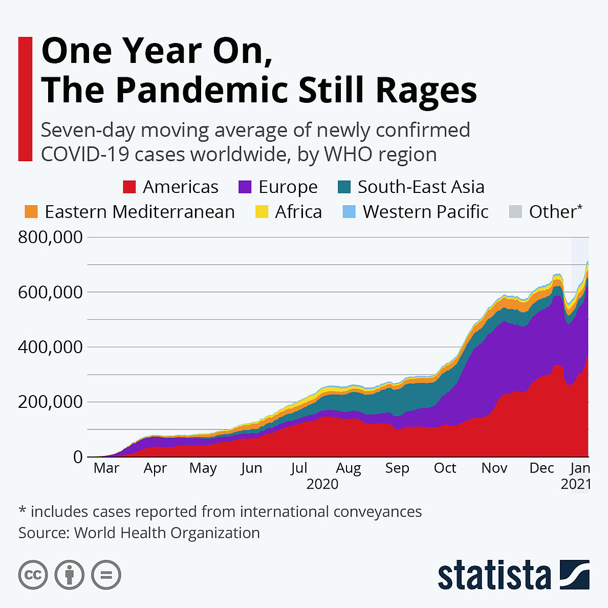 one year on pandemic stil rages-2021