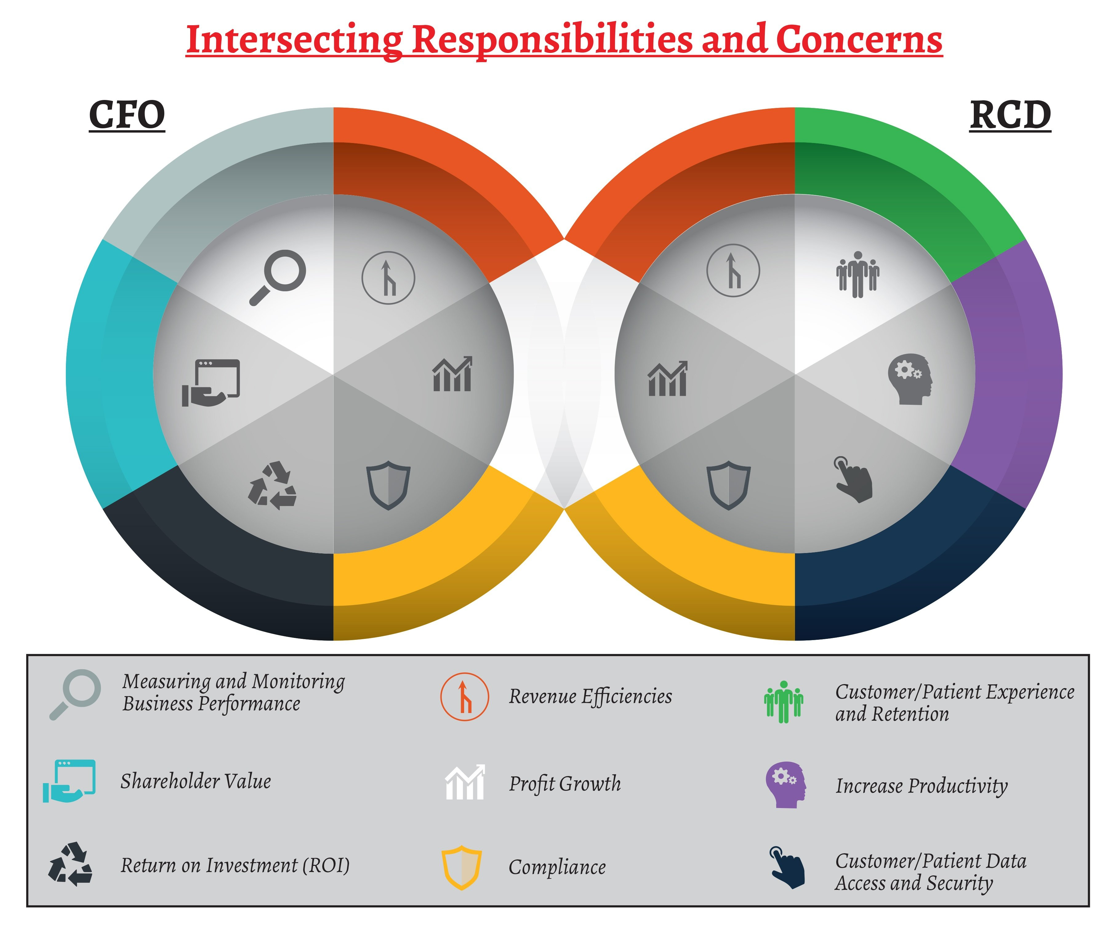 CFO vs RCD Chart